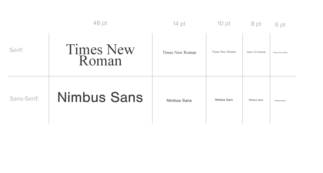 Example of scale-able text at different sizes