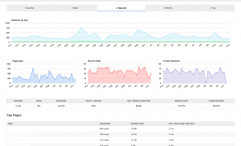 example of the EvenVision's analytics dashboard which is available on all our sites