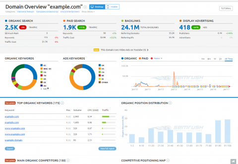 display of SEMrush's organic search dashboard