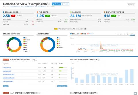 display of SEMrush's organic search dashboard